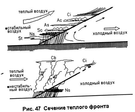 Полеты и теплый фронт