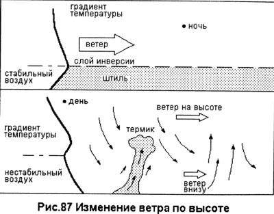 Типичный дневной цикл